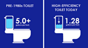 high efficieny toilets